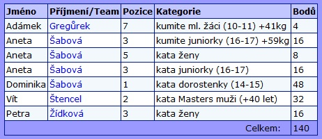 MCR-2015-result